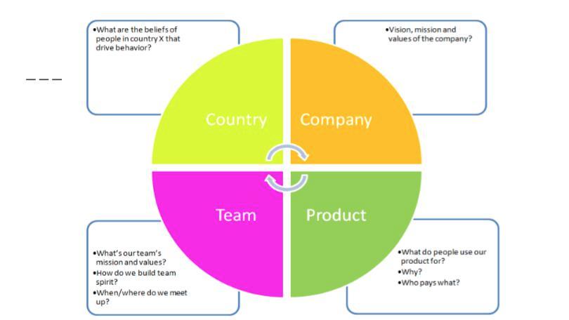 处理分布式团队间的文化差异