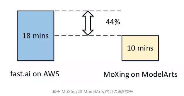 华为云EI ModelArts实战全记录