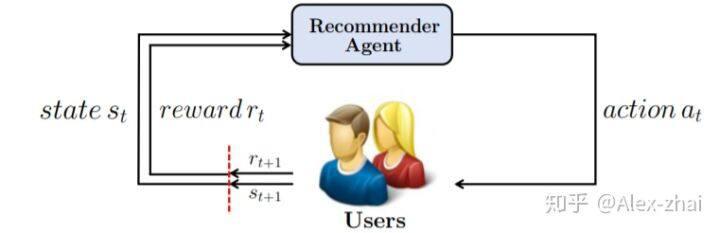 京东:利用DRL算法进行带负反馈的商品推荐