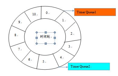 Netty系列之Netty线程模型
