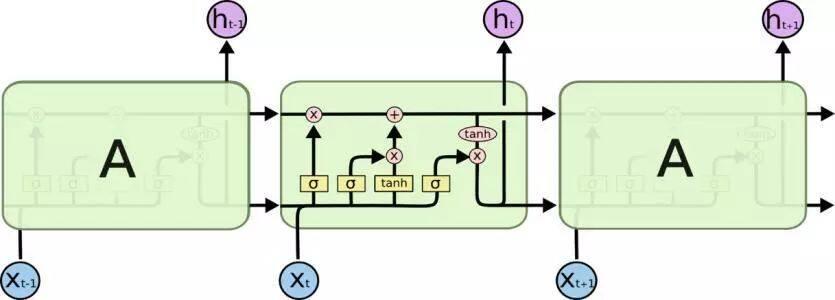 深度学习在自然语言处理中的应用发展史 | NLP专栏