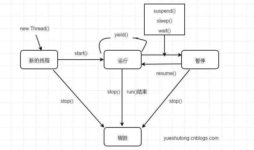 Java多线程编程核心技术(三):多线程通信(上篇)