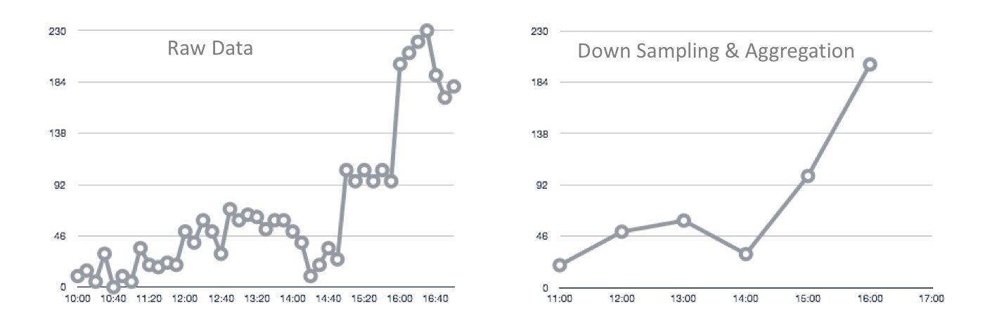 如何使用Redis TimeSeries和Grafana实现实时分析