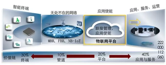 物联网平台独孤九剑(1)  超强物联网架构解读
