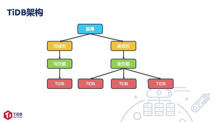 58 集团的 TiDB 技术实践及经验总结