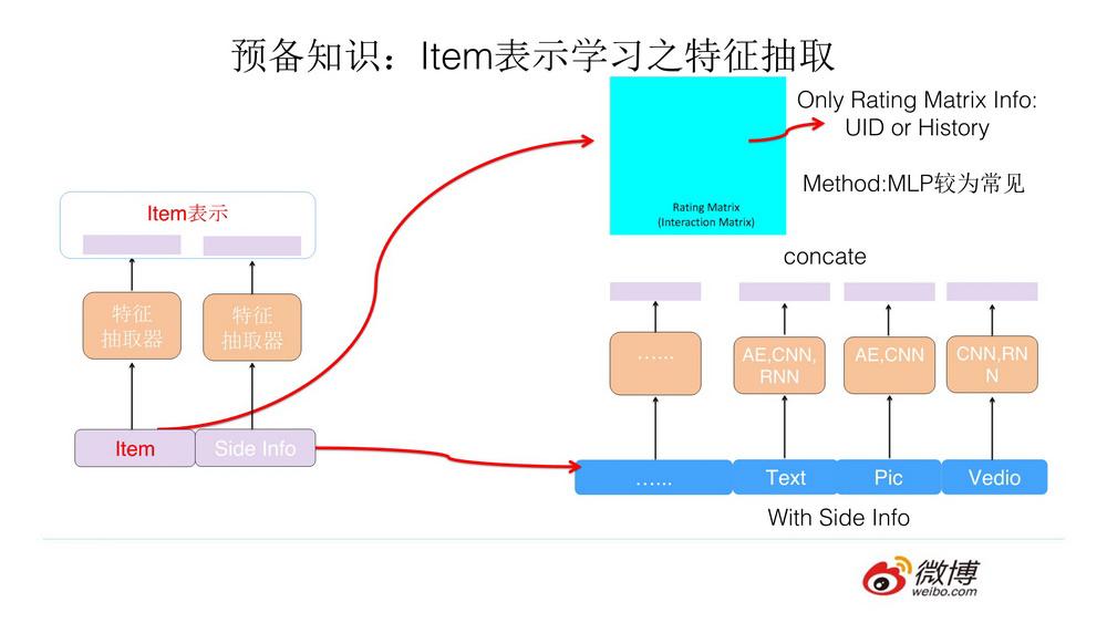 深度学习在推荐系统的进展及在微博的应用