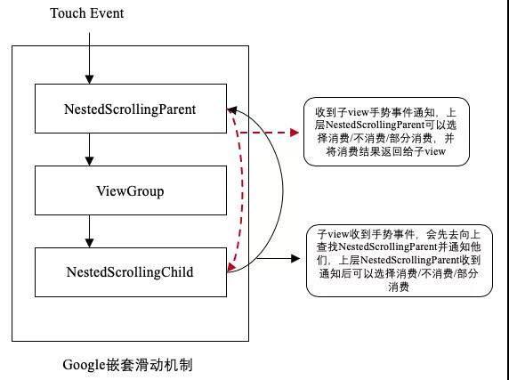 Android多子view嵌套通用解决方案
