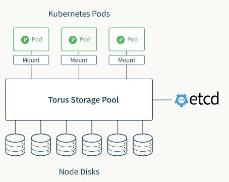 CoreOS为Kubernetes量身打造分布式存储方案Torus