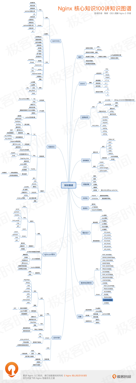 Nginx 处理 HTTP 请求需要经过哪 11 个阶段? | 极客时间