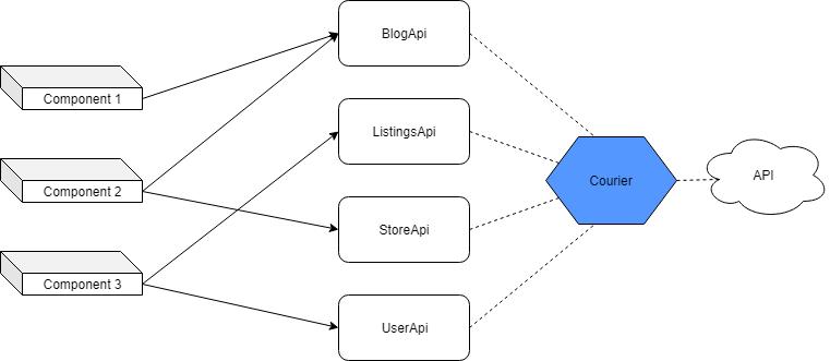 构建大型React应用程序的最佳实践