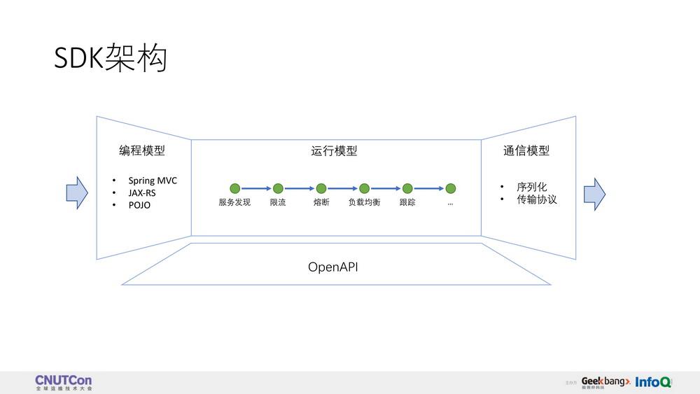 拥抱Service Mesh:传统微服务框架的技术演进之路