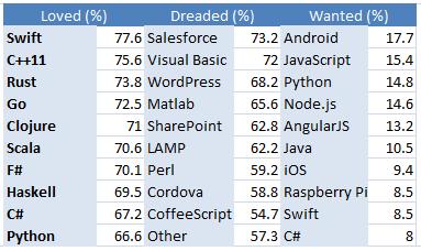 Stack Overflow技术报告给开发者哪些启示