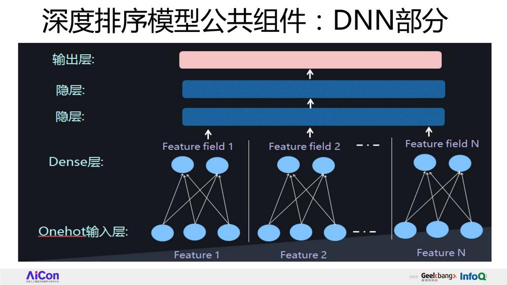 FFM及DeepFFM模型在推荐系统的探索及实践