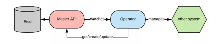 DataWorks 微服务集群的 Service Mesh 落地实践