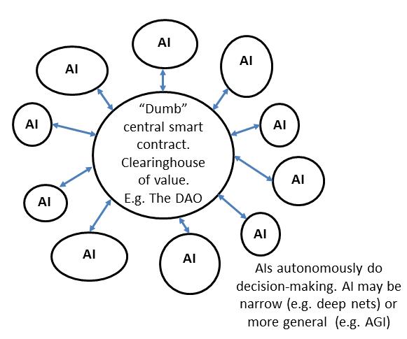 一位AI研究员+区块链创业者的终极展望:AI DAO将统治世界