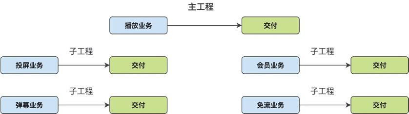 优酷统一播放器业务框架演进之路