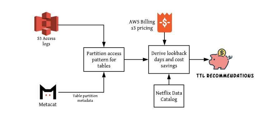 Netflix 的数据基础设施如何兼顾效率和成本?