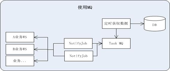 中小型研发团队架构实践:如何用好消息队列RabbitMQ?