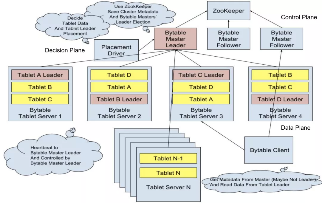 字节跳动分布式表格存储系统的演进