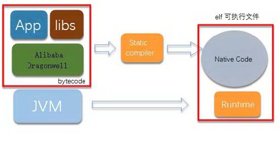 重塑云上的 Java 语言
