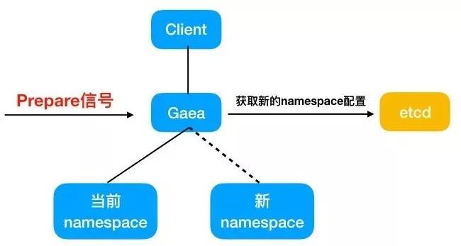 小米开源数据库中间件Gaea实战