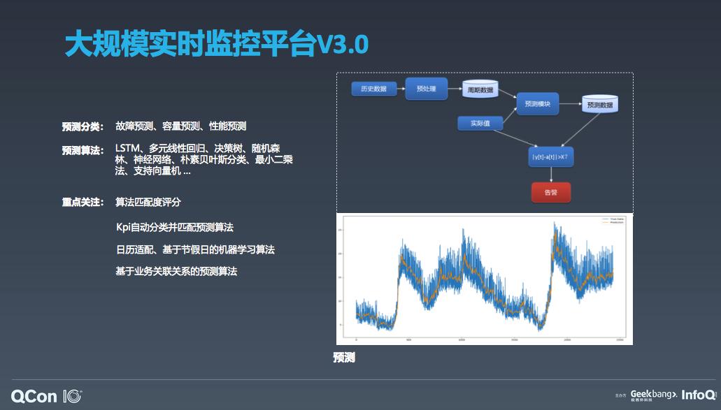 基于APM的智能运维体系在京东物流的落地和实践