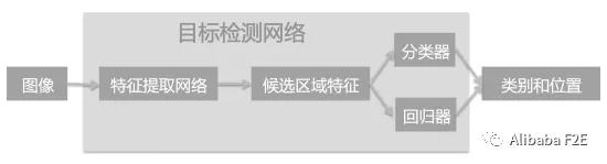 前端代码是怎样智能生成的-图像分离篇