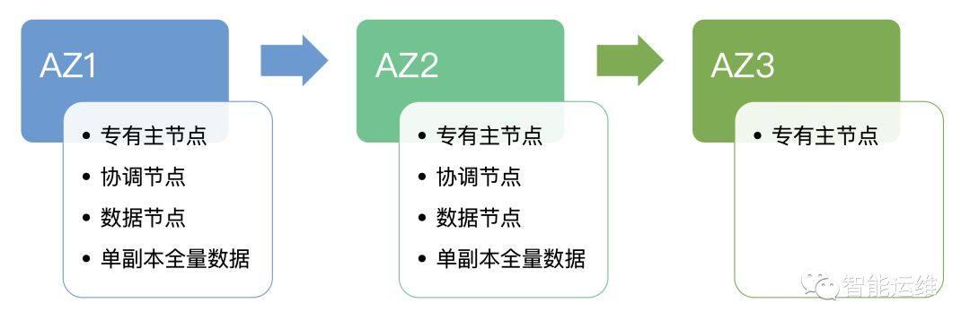 跨 AZ 部署最佳实践之 Elasticsearch