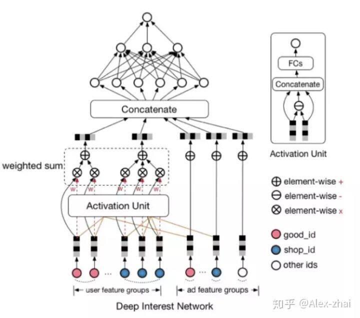 Attention机制在深度学习推荐算法中的应用