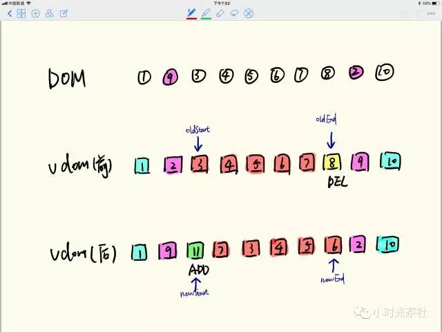 深入Vue2.x的虚拟DOM diff原理