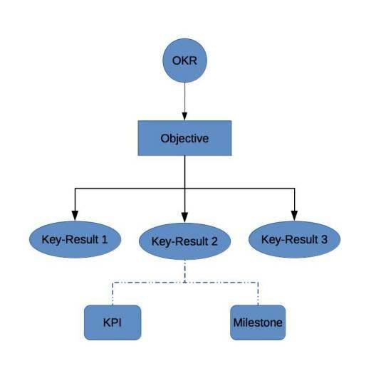 技术漫谈:为何KPI毁了索尼,而OKR却成就了谷歌?