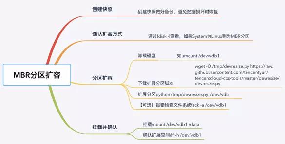 Linux云服务器存储扩容实操