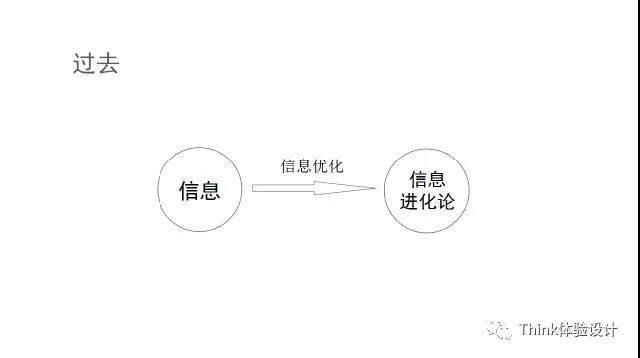 互联网产品发展的规律(一)