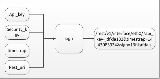 REST API 安全设计指南