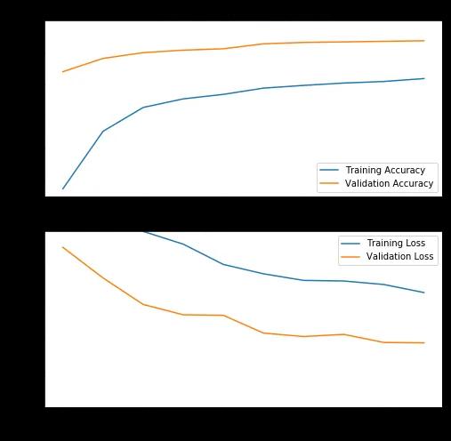 TensorFlow 2.0迁移学习实践指南