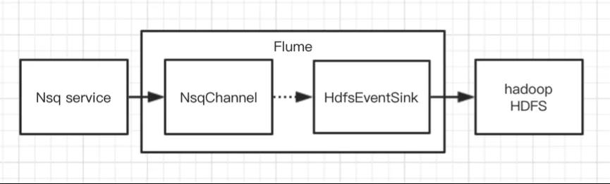 Flume 在有赞大数据的实践