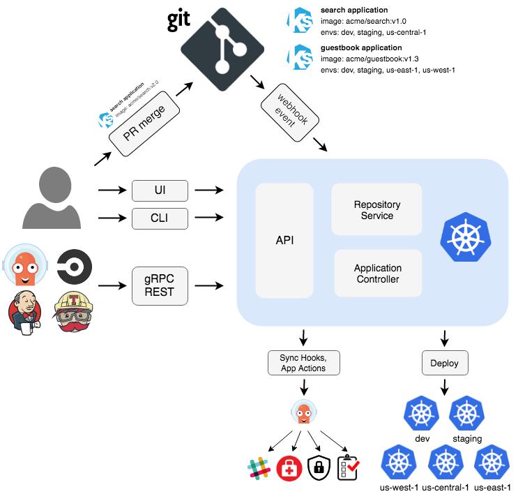 Argo加入CNCF孵化器,一文解析Kubernetes原生工作流