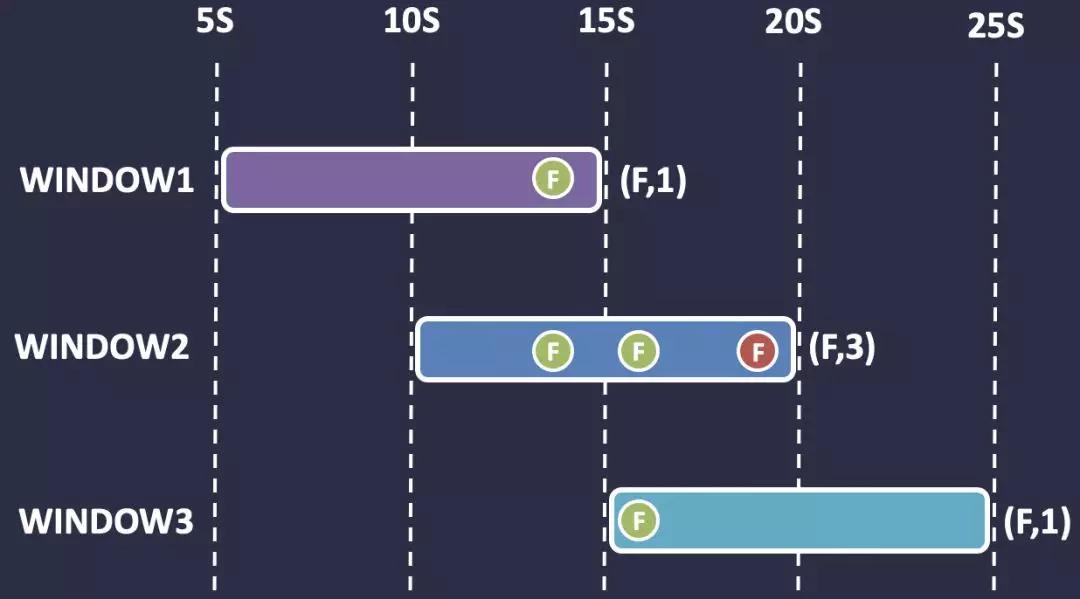 基于 Kafka 的实时计算引擎如何选择?Spark or Flink ?