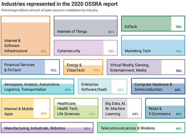 91%的商业App包含过时或废弃的开源组件 | 2020 OSSRA 开源安全和风险报告