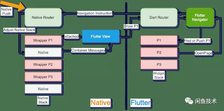 闲鱼开源FlutterBoost:实现Flutter混合开发