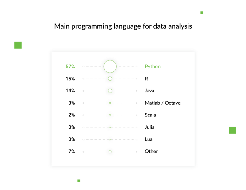 Python还是Node.js?你会选择哪种编程语言?