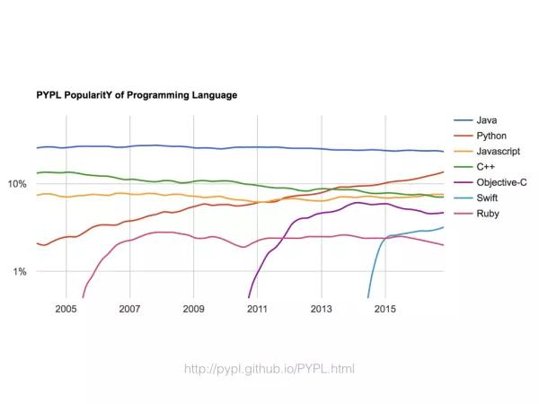 都是工程师,为啥别人那么优秀?面向未来的跨界开发技术(上)