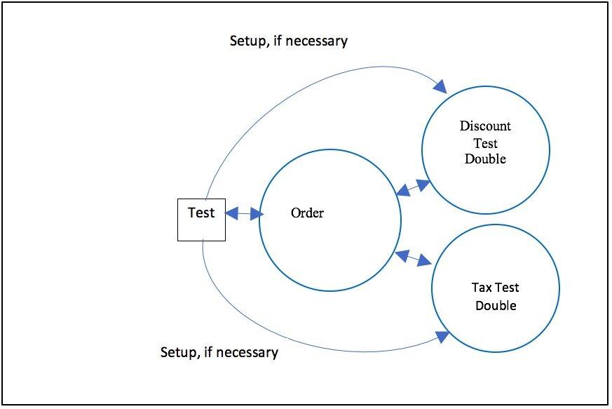 用行为驱动开发和面向接口的设计做微服务开发