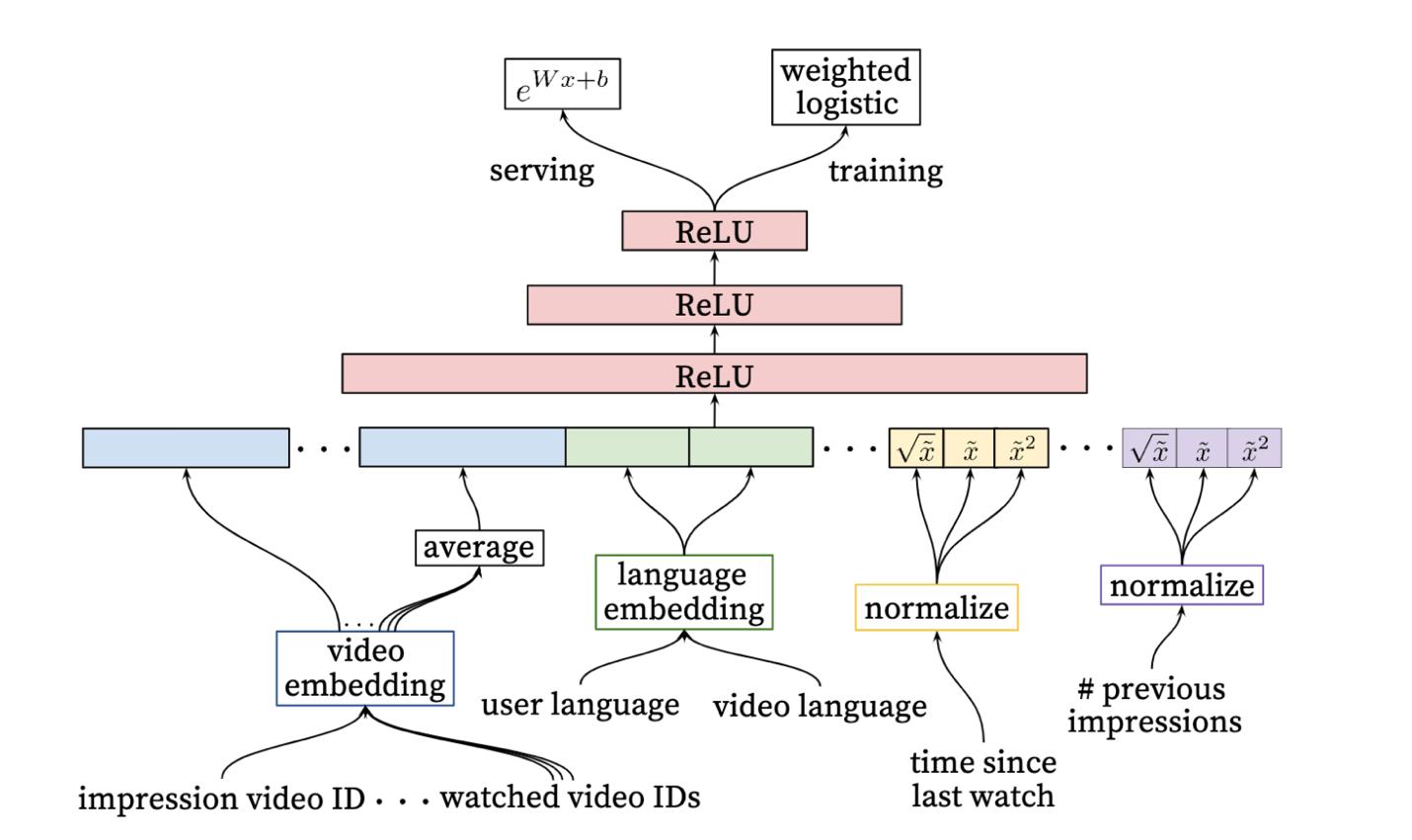 YouTube深度学习推荐模型最全总结