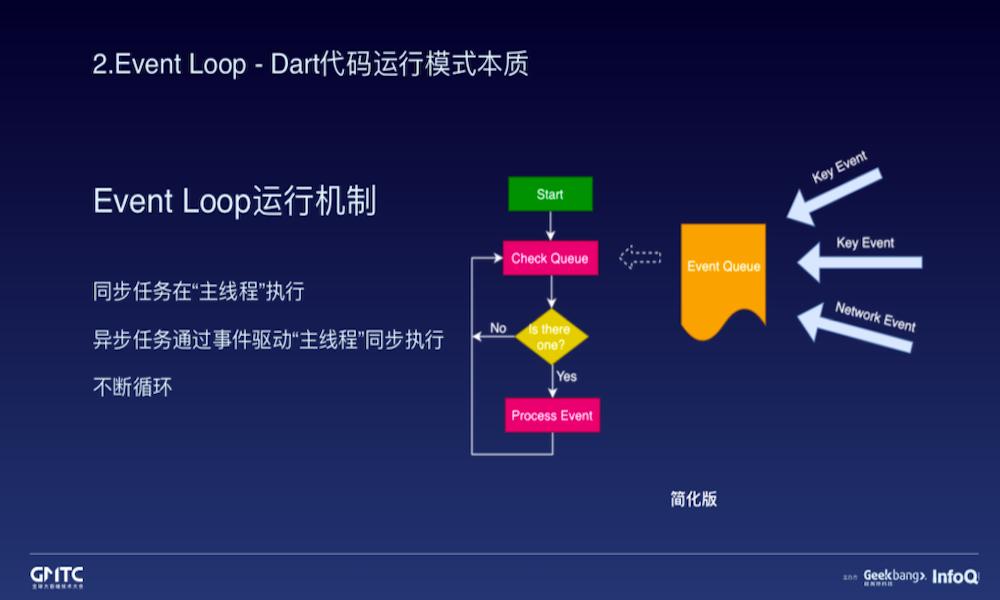 Event Loop、Future 与 Isolate - 单线程模型下的 Dart 异步编程模式