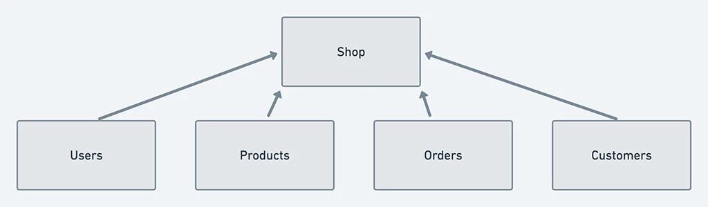 怎样用六步实现一个安全的中心化认证系统?