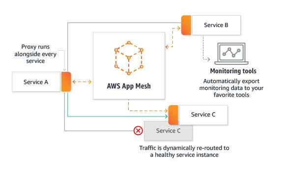 Service Mesh 浅析:从概念、产品到实践