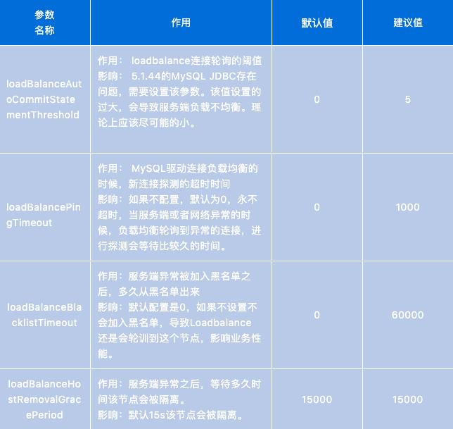 MySQL-JDBC Loadbalance深入解析