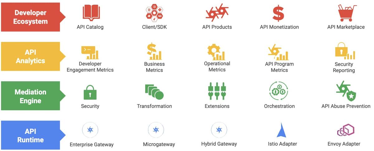 由API驱动的数字生态系统如何推动创新和效率