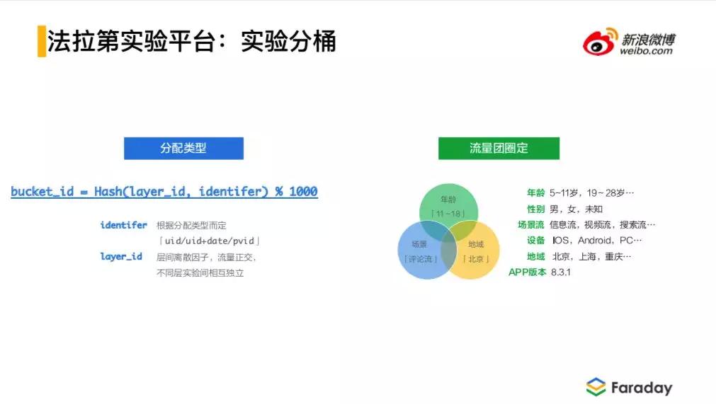 微博广告策略工程架构体系演进